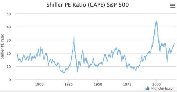 Borsa USA sopravvalutata, crollo azionario imminente?