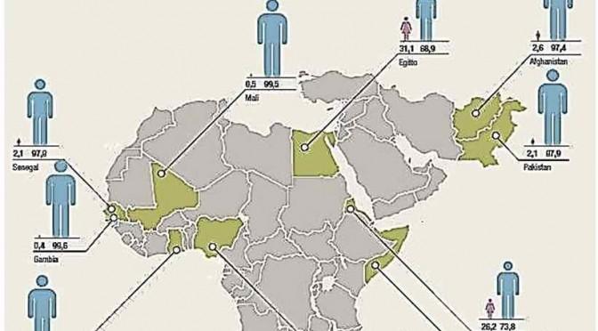 Le bufale dei 'profughi in fuga dalla guerra': no, tutti maschi!
