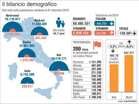 I residenti in Italia secondo l'ultimo rapporto Istat illustrato dall'Infografica di Centimetri, Roma, 10 Giugno 2016. ANSA/ CENTIMETRI