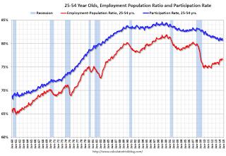 La falsa ripresa americana: ai minimi percentuale di chi lavora