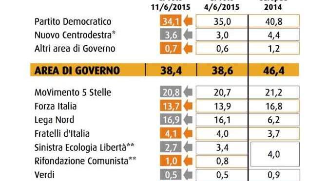 SORPASSO: PD IN CADUTA LIBERA, LEGA SFIORA 17%