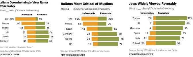 Sondaggio, Italiani non sopportano Rom e Islamici