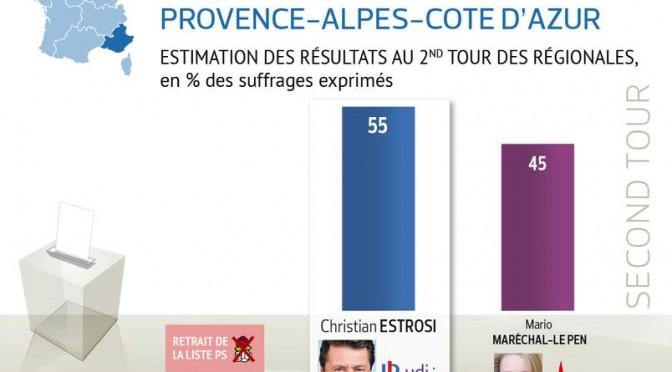 Francia: la rivoluzione è rinviata, le due Le Pen al 45 per cento