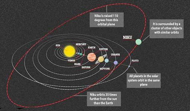 Niku, il planetoide ribelle che gira al contrario