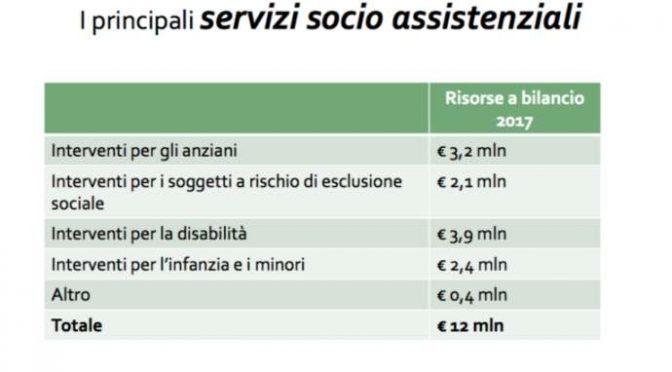 Vicenza: più soldi ai profughi che a bambini e anziani