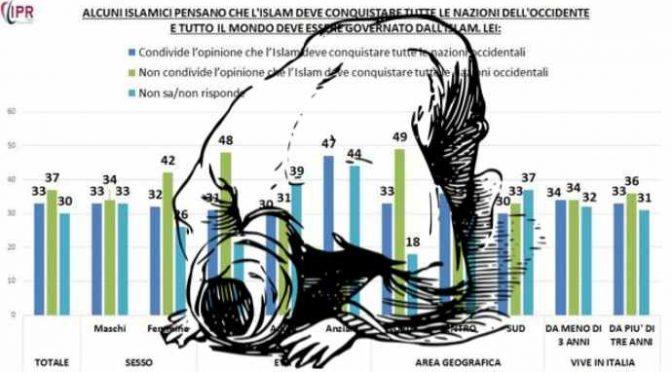 Musulmani in Italia: maggioranza sta con i terroristi