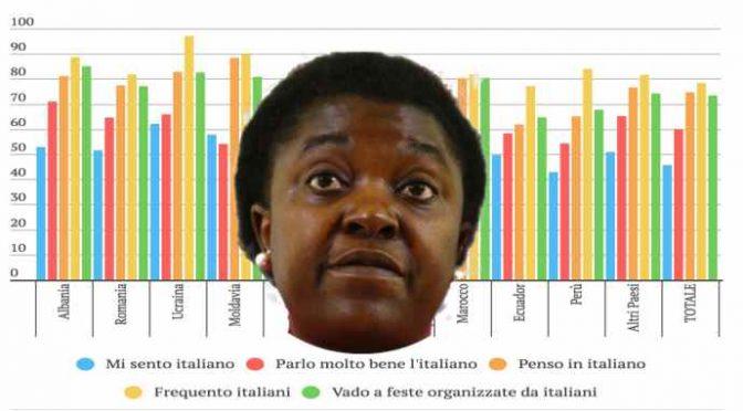 Sondaggio: maggioranza immigrati nati in Italia non si sente italiano