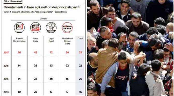 E' boom xenofobi in Italia, raddoppiati in 2 anni: sono il 33%