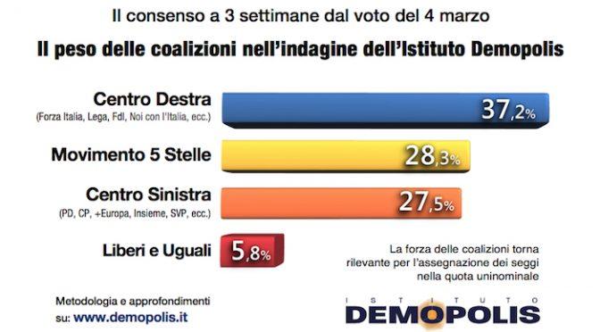 Effetto Macerata, Lega e alleati più vicini a maggioranza assoluta dei seggi