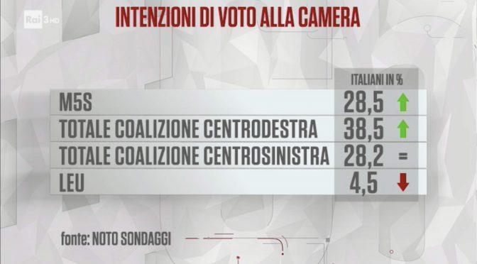 Effetto Macerata, Lega vicina al 15%: crolla PD