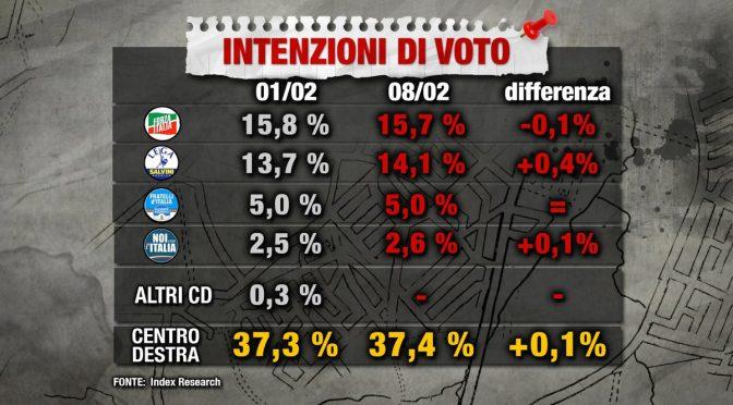 Effetto Macerata , Lega vicina a sorpassare Forza Italia