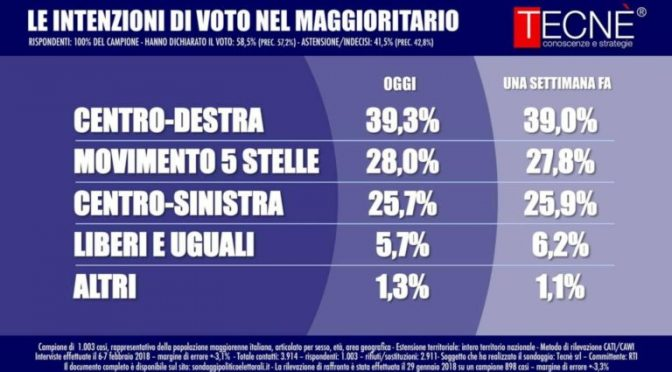 Effetto Macerata, CDX si avvicina al 40%