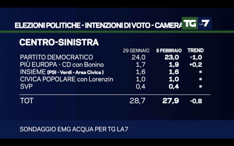 sondaggi-politicheEMG-Acqua-2018.02.05-2.jpg