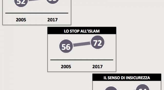 Sondaggio: è boom di italiani contro immigrazione e islam