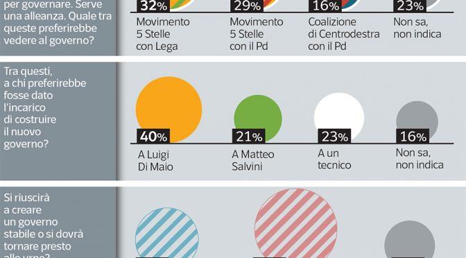 Italiani vogliono un governo populista: 1 su 3 favorevole a intesa Lega – M5s