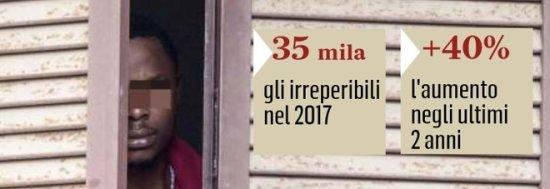 Roma:  boom di immigrati irreperibili, impossibile esigere bollette