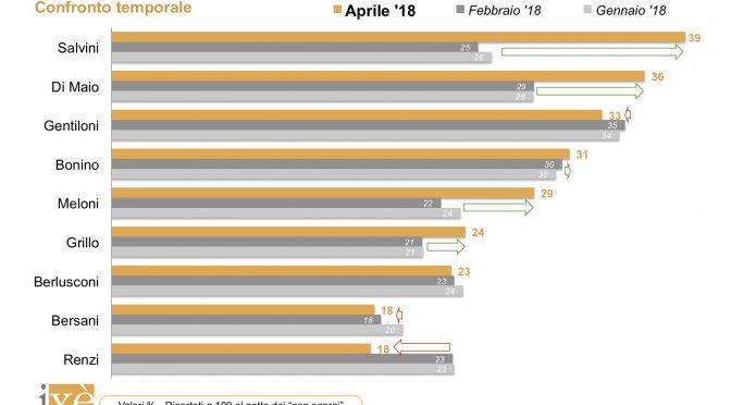 Italiani vogliono Salvini premier, per sondaggio è fiducia record