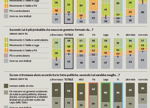 Rivolta tra gli elettori del M5s: solo il 13% vuole governo con il PD