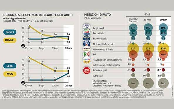 Salvini supera Di Maio: è lui il leader più popolare