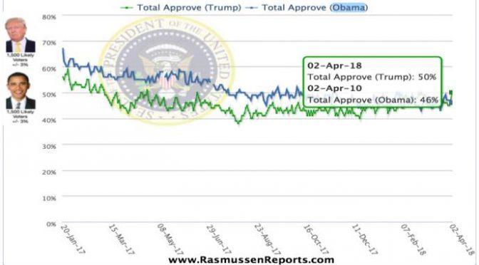 Trump vola nei sondaggi: più popolare di Obama