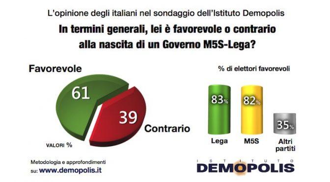 Sondaggio: 61% italiani sta col governo populista, Lega boom