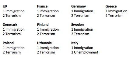 Ue, cittadini concordi: emergenza immigrazione
