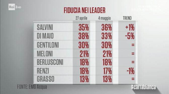Salvini sorpassa Di Maio, è lui il politico più amato