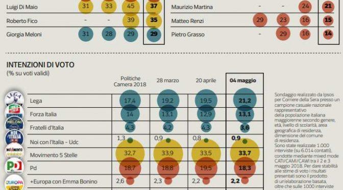 Sondaggio: Salvini è il politico più amato dagli italiani