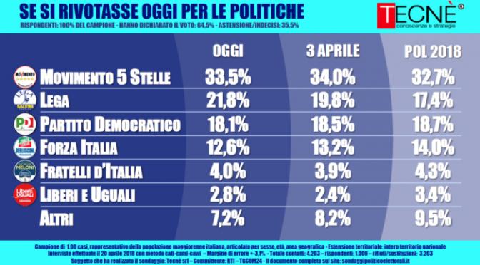 Sondaggi: Lega continua a salire, Salvini premier se si votasse oggi