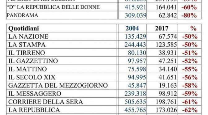 Giornali di distrazione di massa, gli italiani non li leggono più