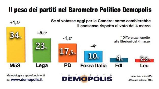 Lega, il consenso esplode: elettori approvano governo populista
