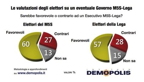 Sondaggi: italiani vogliono governo Salvini o il voto