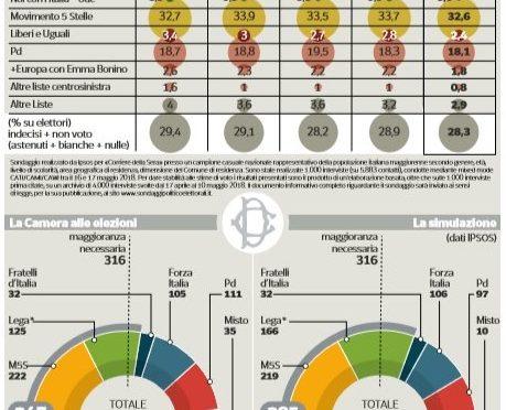 Nuovo sondaggio choc: più di 1 italiano su 4 vota Lega