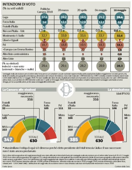 sondaggi-elettorali-IPSOS-18_05.jpg