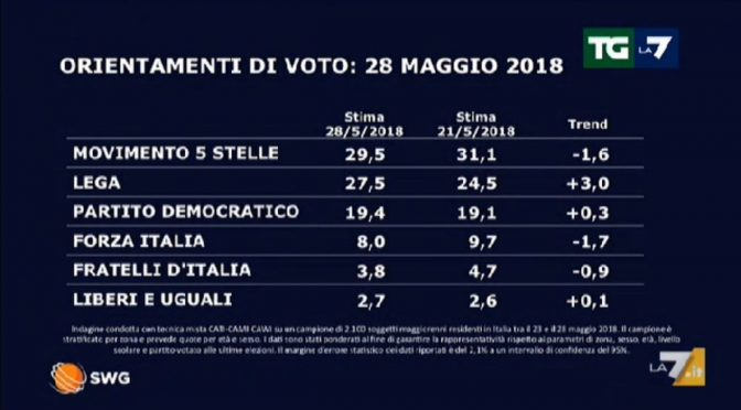 Sondaggio boom per la Lega: Mattarella mette le ali a Salvini