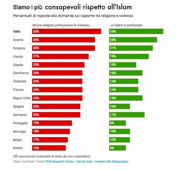 Sondaggio Litalia è Il Paese Più Razzista Deuropa Vøx