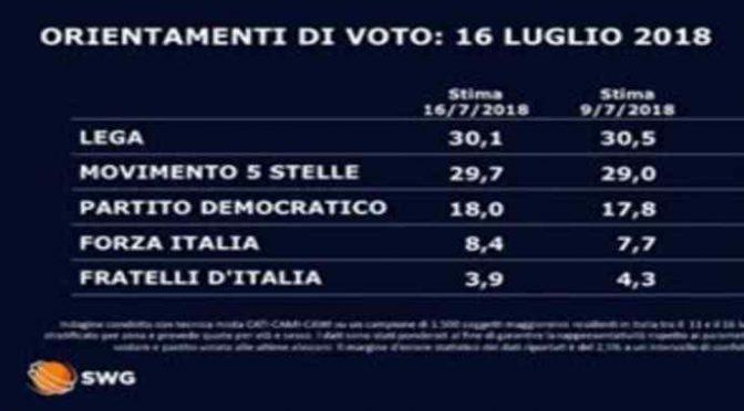 Un governo senza opposizione: boom Lega e M5s al 60%