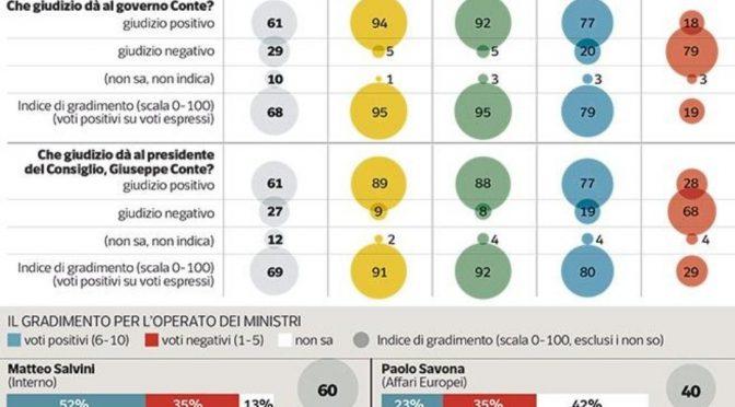 Vola consenso governo populista, Salvini il più amato