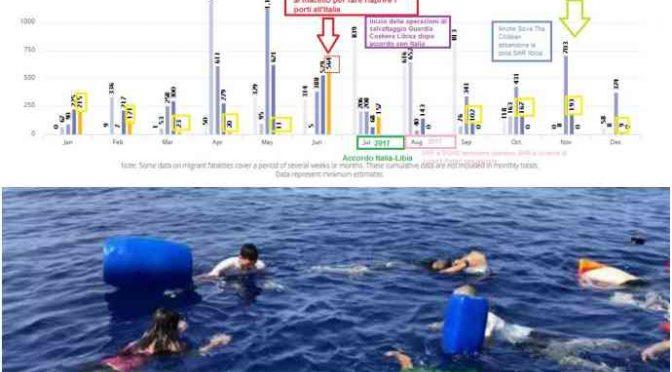 Sparite le Ong si azzerano le morti in mare: coincidenze?