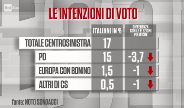 Pd al minimo storico, Bonino estinta: sondaggio