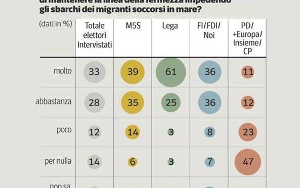 Immigrati, italiani stanno con Salvini: solo 14% contrario a linea dura