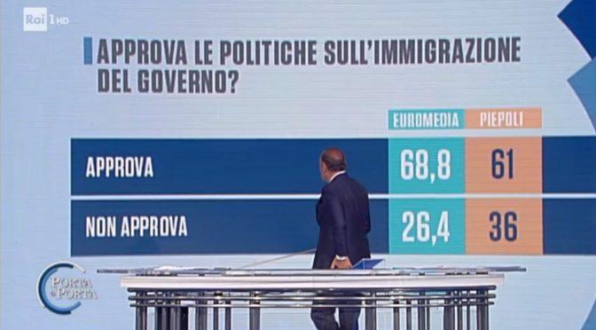 Immigrazione: 70% italiani sta con Salvini