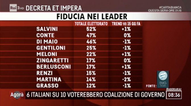 Plebiscito per il governo: Salvini il più amato, Lega vola