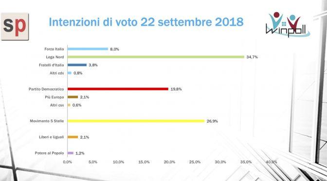 Lega al 35 per cento: 2 italiani su 3 sono populisti