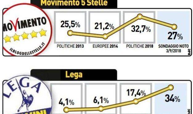 Lega travolgente, primo partito e massimo storico: 34%