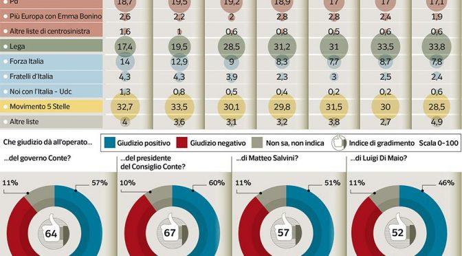 L'Italia è populista: Lega verso il 40 per cento