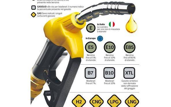 La UE rompe le palle anche alla pompa, rivoluzione benzina
