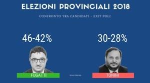 Lega asfalta PD anche a Trento: leghista Fugatti presidente