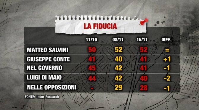Lega vola nei sondaggi: Salvini al 52 per cento