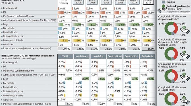 Lega: è boom nei sondaggi, vola verso 40%